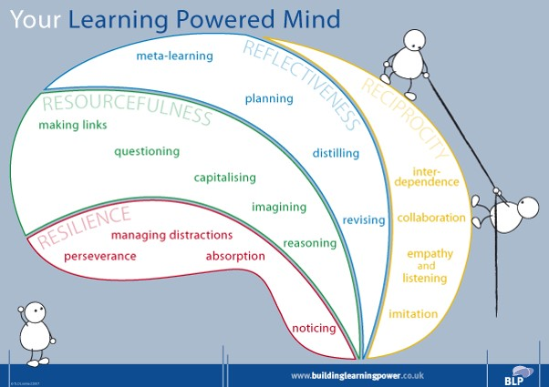 Learning Powered Mind